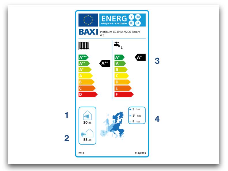 Etiqueta eficiencia energetica bombas de calor