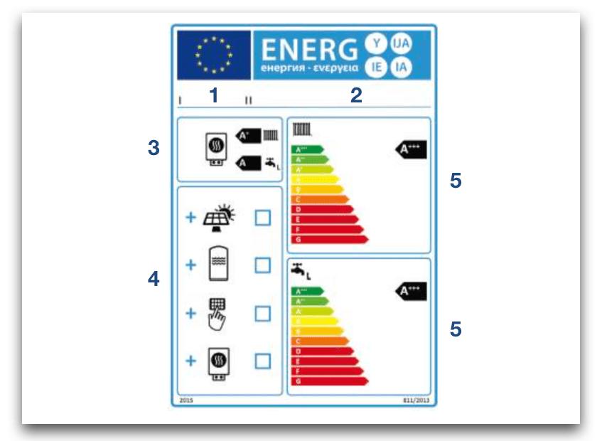 Etiqueta eficiencia energetica de conjuntos