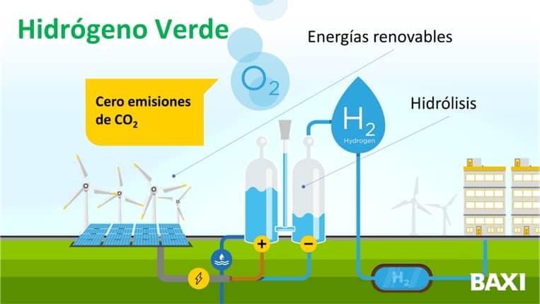 Hidrogeno verde BAXI