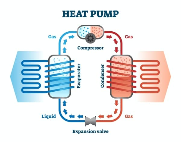teoria de la bomba de calor