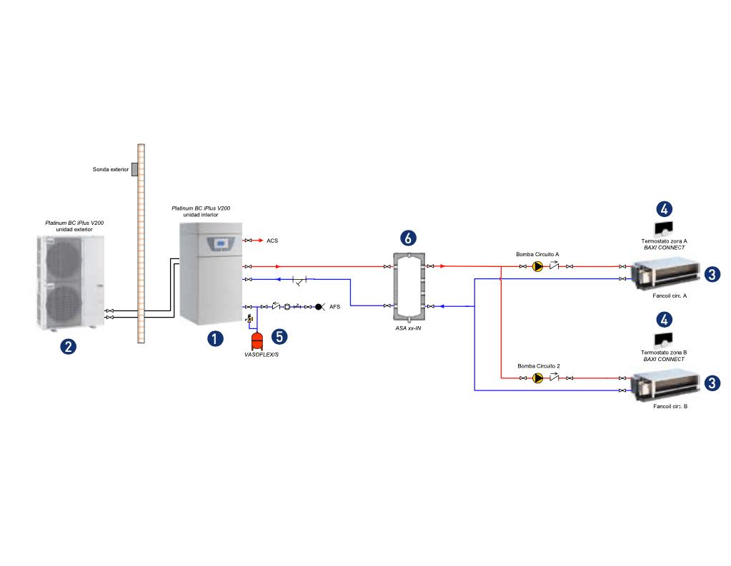 sistema integral fancoils con 2 zonas