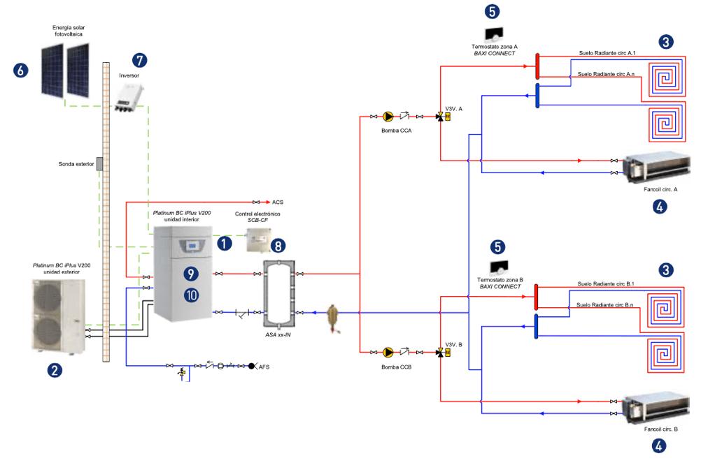 Sistema integral suelo radiante y fancoils instalación fotovoltaica con 2 zonas