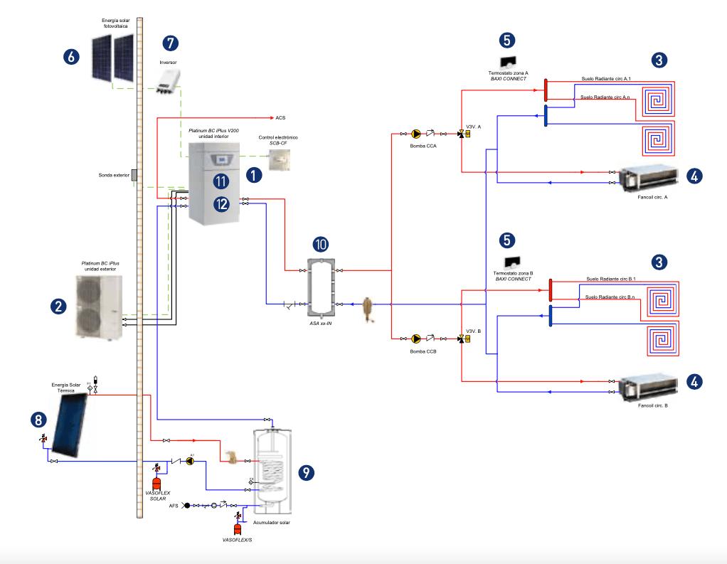 Sistema integral suelo radiante y fancoils intalación fotovoltaica y energía solar térmica
